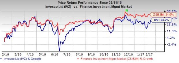 Invesco's (IVZ) January AUM Increases 1.5% on Favorable FX