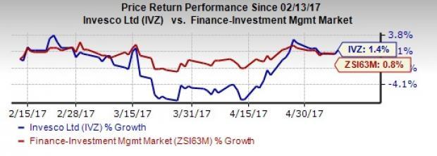 Invesco's (IVZ) April AUM Rises on Favorable Market Returns