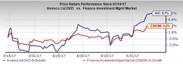 Invesco's May AUM Up 2.1% on Improved Money Market Assets