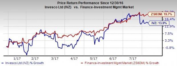 Invesco (IVZ) July AUM Up 2.2% on Higher Money Market Assets