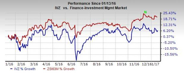 Invesco's (IVZ) December AUM Rise Despite Net Outflows