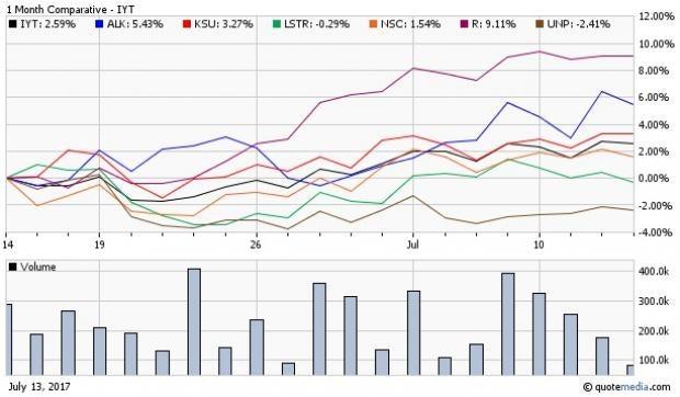 3 Etfs Loaded With Positive Esp Stocks Nasdaq