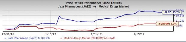 Jazz Pharma (JAZZ) Q4 Earnings: Is a Surprise in Store?