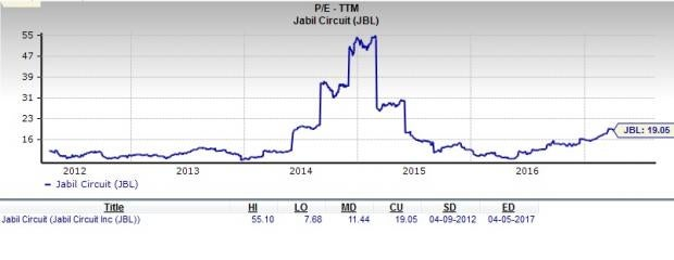 Is Jabil Circuit (JBL) a Great Stock for Value Investors?