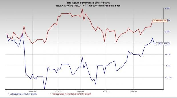 Make a note of Analyst's Recommendations: JetBlue Airways Corporation's (JBLU)