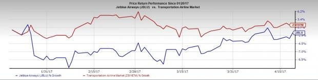 JetBlue Airways (JBLU) Q1 Earnings: Disappointment in Store?
