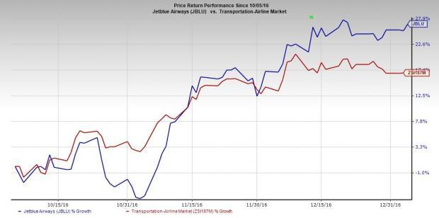 JetBlue Corp. (JBLU) Inks Agreement with Premier Aviation