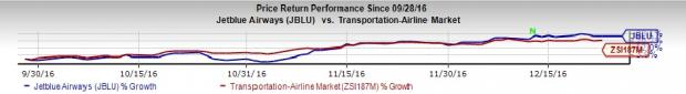 JetBlue (JBLU) on Track to Expand its Presence in Bermuda