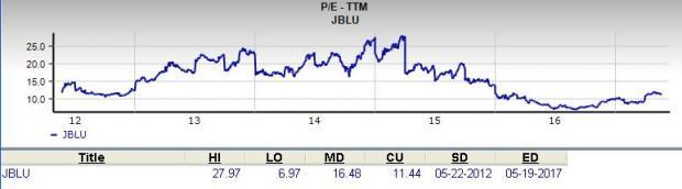 Should Value Investors Pick JetBlue Airways (JBLU) Stock?