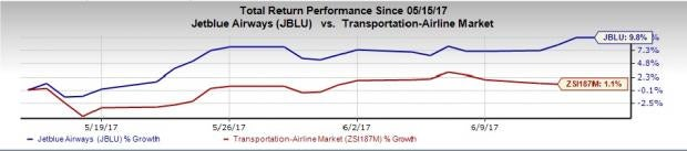 JetBlue (JBLU) Touches 52-Week High on Multiple Tailwinds