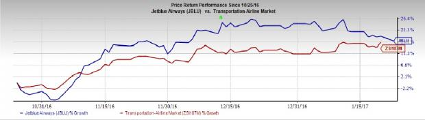 JetBlue Airways (JBLU) Q4 Earnings: A Beat in the Cards?