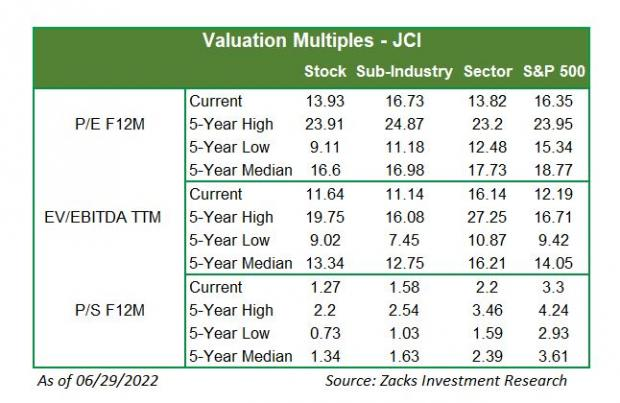 What Are Analysts Suggestions On Johnson Controls International plc (JCI)