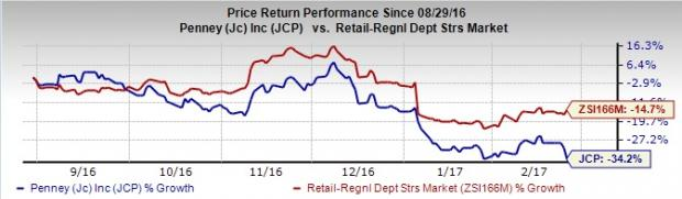 JC Penney (JCP) Tops Q4 Earnings, Unveils Strategic Plans