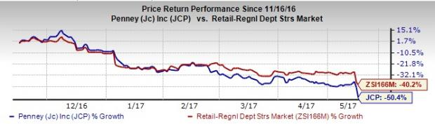 JC Penney (JCP) Tanks After Q1 Earnings, Follows Retail Suit