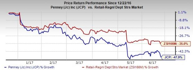 JC Penney Down 48% in 6 Months, What Are the Chances of Revival?
