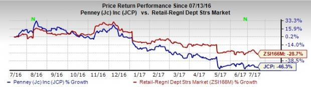JCPenney CFO Departs, Stock Up on Q2 View & Rewards Program