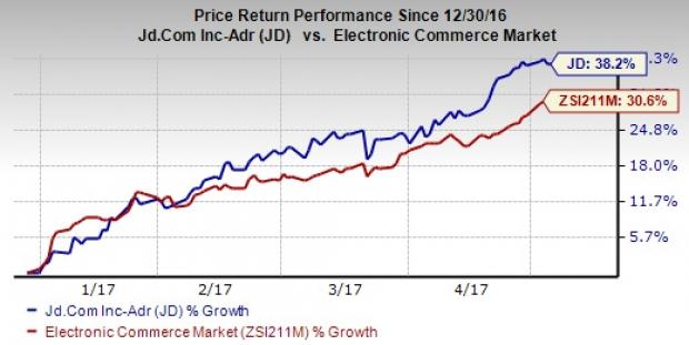 Will JD.com (JD) Stock Surprise Investors in Q1 Earnings?