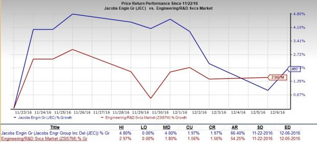 Jacobs' (JEC) NJDOT Contract Win to Boost Organic Growth