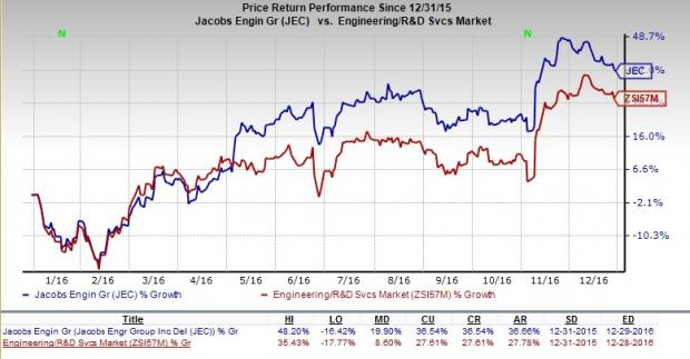 Jacobs' (JEC) Growth Prospects Bright Amid Major Headwinds
