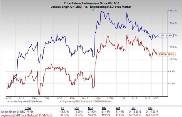 Jacobs Engineering (JEC) Upgraded to Buy on Bright Prospects