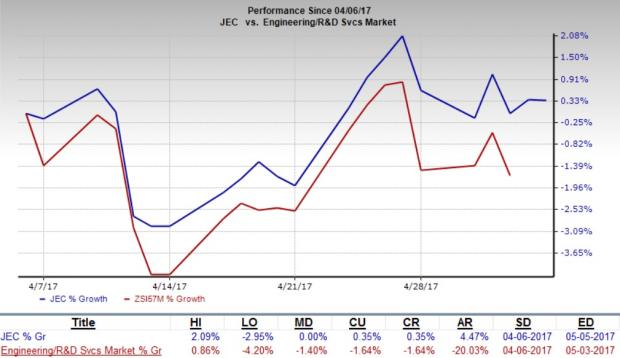 Jacobs (JEC) to Report Q2 Earnings: Another Beat in Store?