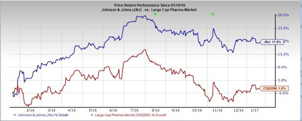 What???s Ahead for Johnson & Johnson (JNJ) in Q4 Earnings?