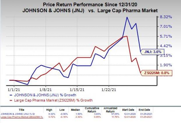 price chart for JNJ