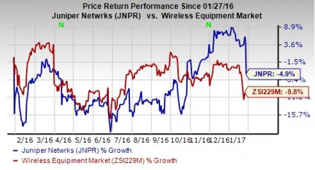 Active Volume Stock: Juniper Networks, Inc. (NYSE:JNPR)