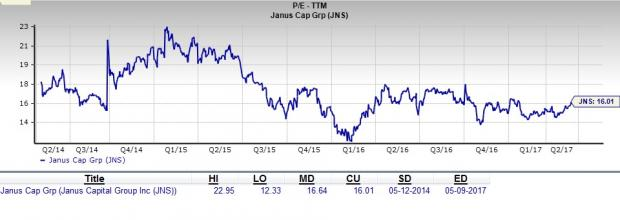 Should Value Investors Consider Janus Capital (JNS) Stock?