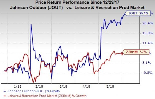 Stocks to Buy at 52-Week Highs as Markets Rally: Johnson Outdoors Inc. (JOUT)