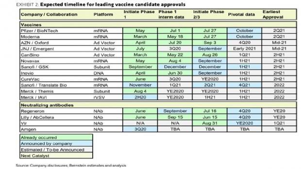 Компании за ваксини срещу Covid-19
