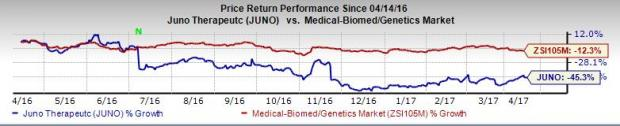 Why Juno Therapeutics' Stock Tumbled in the Past One Year