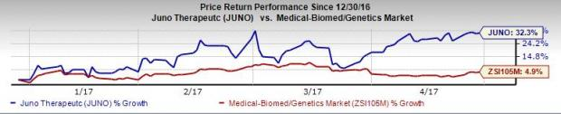 What's in Store for Juno Therapeutics (JUNO) in Q1 Earnings?