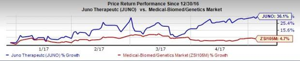 Juno Therapeutics (JUNO) Posts Wider-than-Expected Q1 Loss