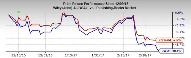 John Wiley & Sons (JW.A) Tops Q3 Earnings, Trims Sales View