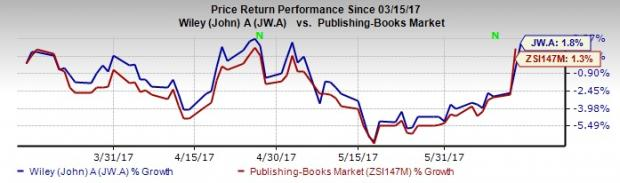 John Wiley & Sons (JW.A) Stock Up on Q4 Earnings, Sales Beat