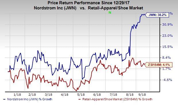 Nordstrom stock chart