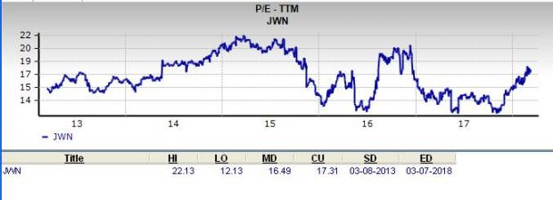 Is Nordstrom Jwn A Great Stock For Value Investors Nasdaq
