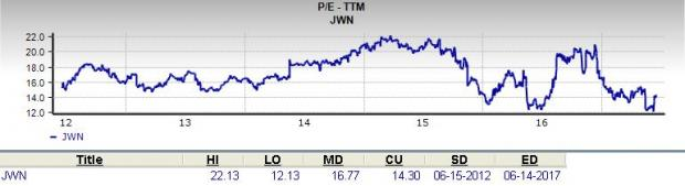Is Nordstrom (JWN) a Great Stock for Value Investors?