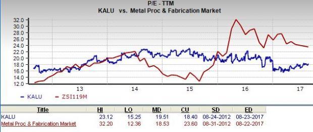 Kaiser Aluminum Corporation Is Kalu A Good Stock For Value