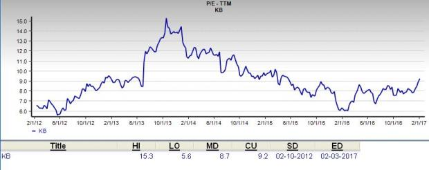 Is KB Financial a Great Stock for Value Investors?