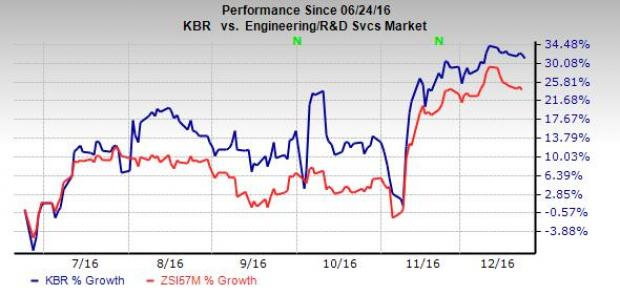 KBR Growth Prospects Bright on Multiple Global Contracts