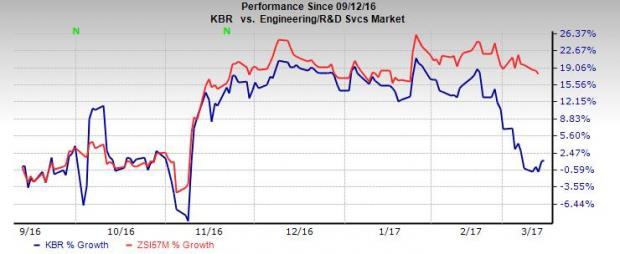 KBR Inc. (KBR) Secures Position in U.S. Air Force Contract
