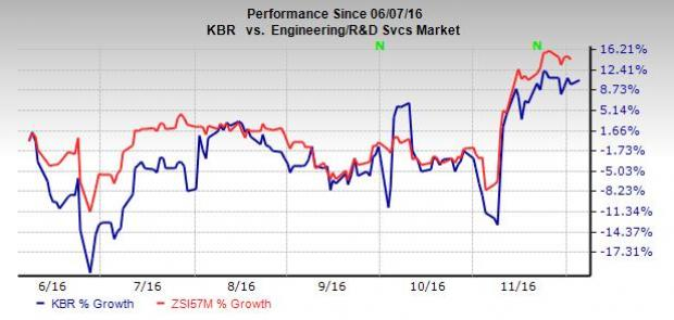 KBR Continues to Face Macro Challenges: Should you Hold?
