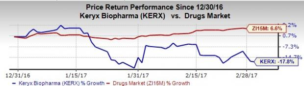 Keryx (KERX) Q4 Loss Wider than Expected, Revenues Beat
