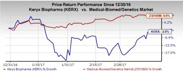 Kerx stock options