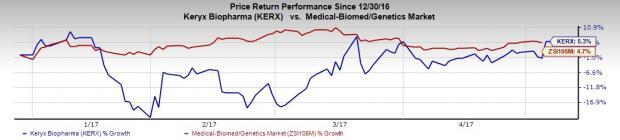 Keryx (KERX) Q1 Loss Wider than Expected, Revenues Beat