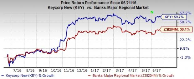 4 Reasons Why KeyCorp (KEY) Stock is an Attractive Pick Now