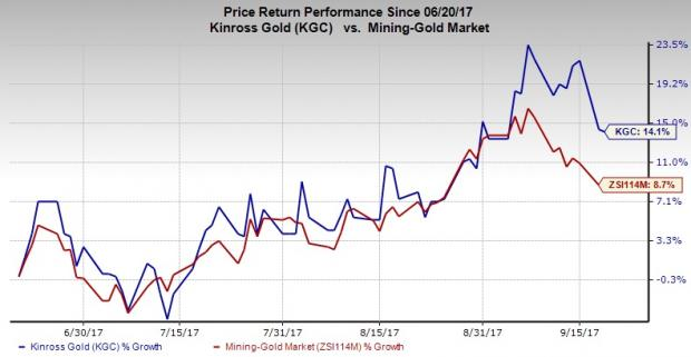 Closely Watching Kinross Gold Corp (KGC)'s Indicators — Stock Focus