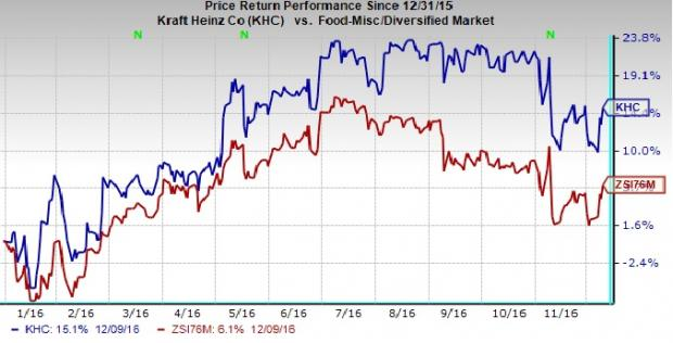 Kraft Heinz's (KHC) Growth Prospects Bright; Risks Remain